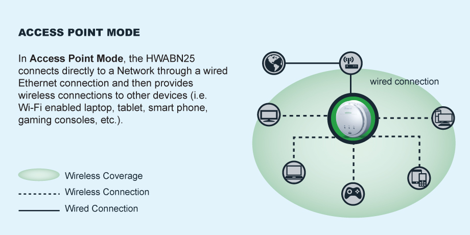 hwabn25-access-point-mode.jpg