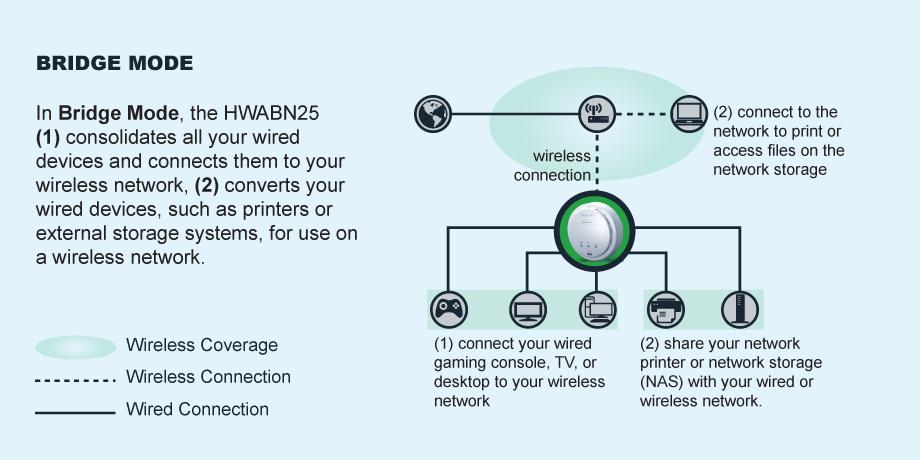 hwabn25-bridge-mode.jpg