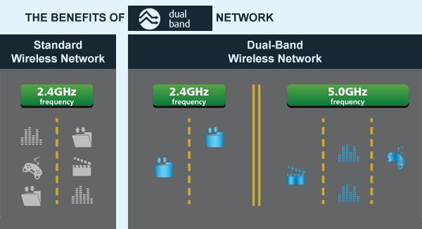 hawking-dual-band-traffic