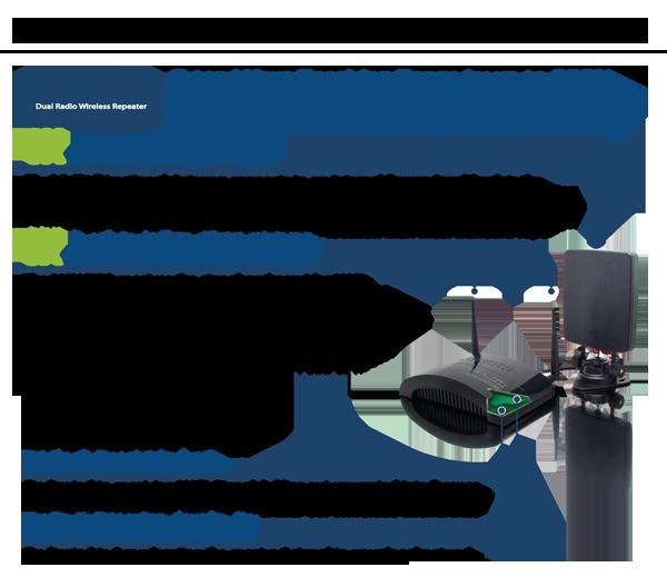 HOW2R1 Dual Smart Radio design - designated receiving and rebroadcasting radio