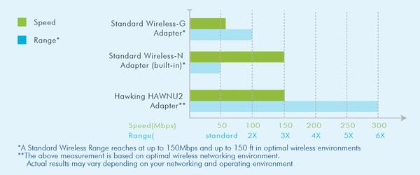 hawnu2-wi-fi-adapter-performance