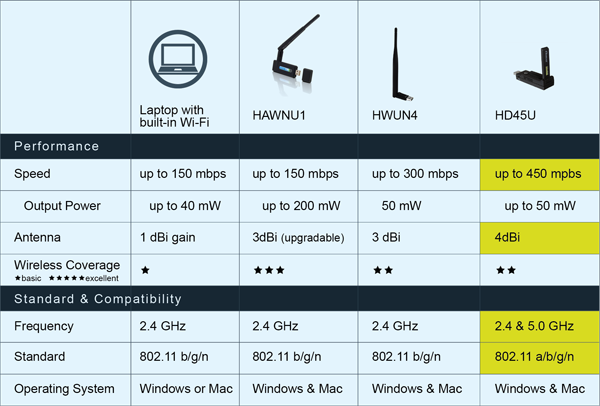 HD45U_comparisonchart