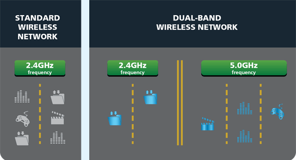 hawking-dual-band-performance-compare