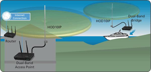 Hod10ip Hawking Technology