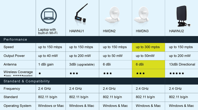 HWDN3-compare-wireless-network-adapters-range