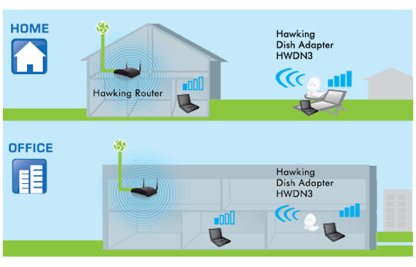 Hawking_hwdn3_WiFi Dish Network Adapter