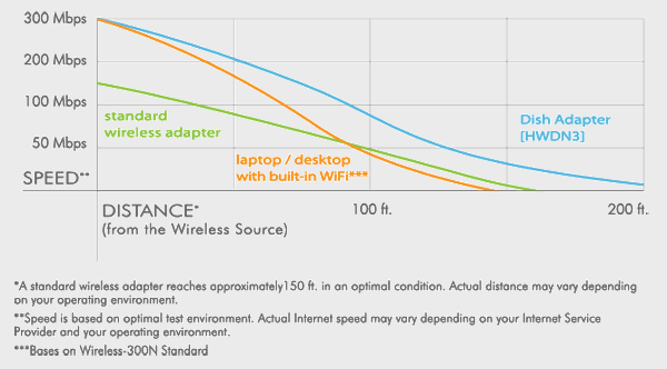 hwdn3-usb-dish-adapter-performance-chart