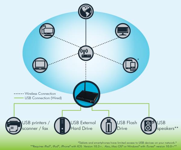 HMPS2U - 4 Port Wireless USB Print Server - Hawking Technologies