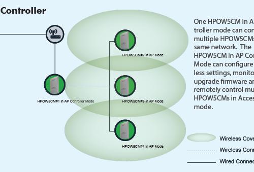 hpow5cm_APController-Diagram