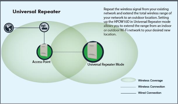 HPOW10D - 10dBi Long range Directional Outdoor WiFi Access