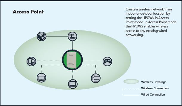 Awesome Hpow5 High Power Outdoor Wi Fi Omnidirectional Ap Bridge Ext Wiring Database Gramgelartorg