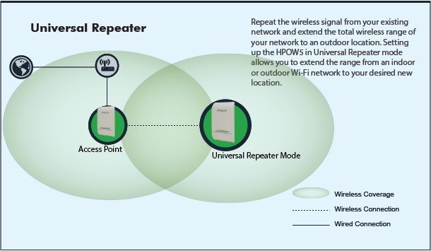 setting up the hpow5 in wireless repeater mode allows you to extend the  range from an indoor or outdoor wifi network to your desired new location